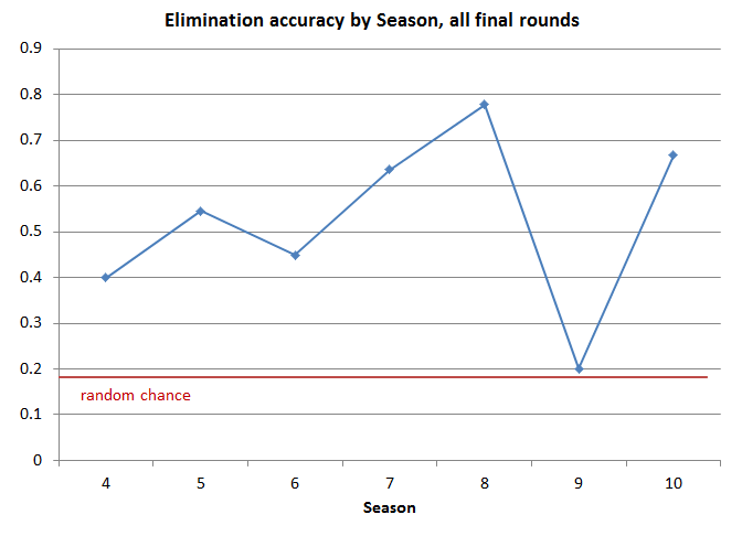Elimination accuracy by year