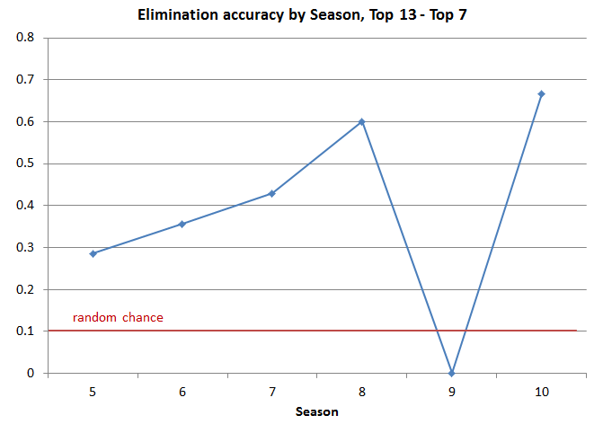 Dialidol elimination accuracy by year for early weeks