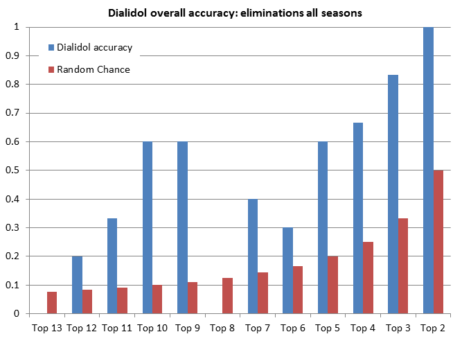 Dialidol overall accuracy: eliminations all seasons