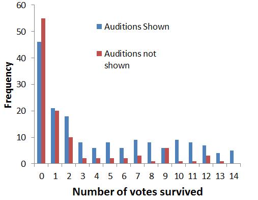 american idol voting statistics